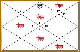 Mangal Dosh, Mangal Dosh Calculator, Mangal Dosh Upay/Remedies