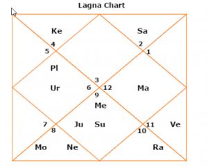 Priyanka Gandhi Horoscope and Kundali, Priyanka Gandhi