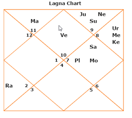 Rana Daggubati Horoscope And What Does It Tells About The