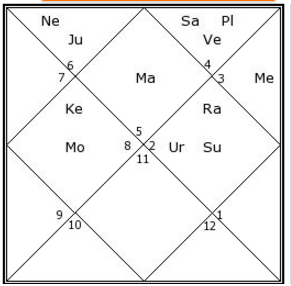 Donald J Trump Horoscope Analysis, Donald Trump Astrology Prediction