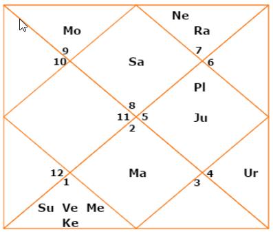 Mukesh Ambani Birth Chart