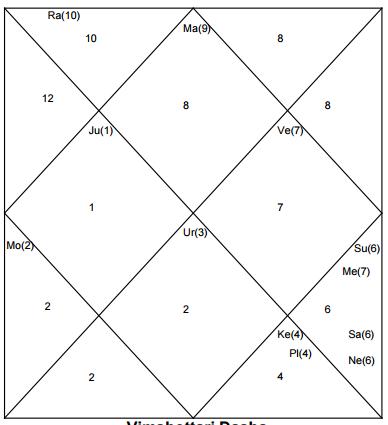 Vladimir Putin Horoscope By Date Of Birth Vladimir Putin Horoscope Chart And Astrology