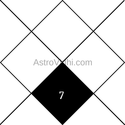7th House in Astrology