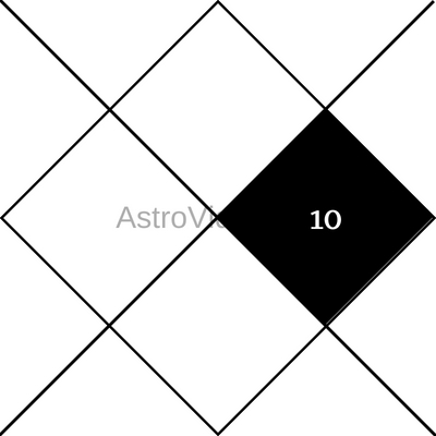Significance of 10th House in Hindu Astrology