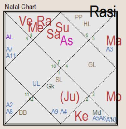AARADHYA BACHCHAN natal chart (1)