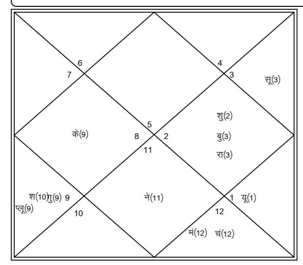 aaradhya horary